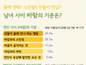 """미혼남녀 43.1% """"연인의 바람 의심될 때 은근슬쩍 떠본다"""""""