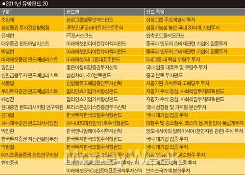 2011년 펀드 다크호스 TOP20