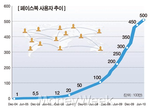 소셜네트워크 시대의 수혜주 LG이노텍