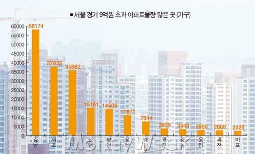 대출 옥죄 주택 구매심리 더 위축