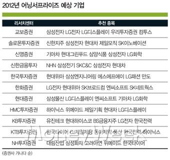 40개 '황금 여의주' 투자 '손짓'