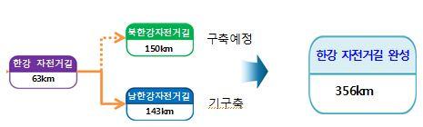 경춘선 폐철도 150km 자전거길로 '재탄생'