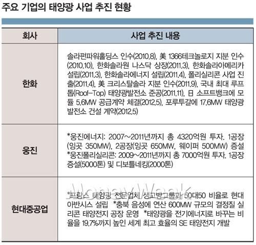 태양만큼 뜨겁게 투자 열기 지피는 '그룹 3인방'
