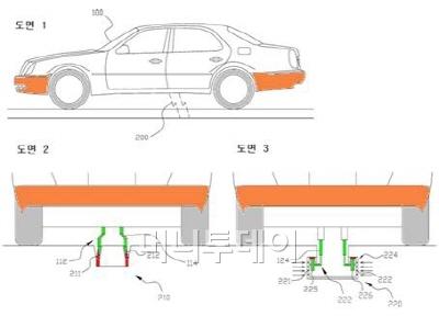▲ 온라인 전기자동차(OLEV) 관련 최초 특허(2008년), 서 총장의 원천적 아이디어는 전기자동차가 도로에 매설된 급전선(빨간색)에 차량의 충전전극(연두색)을 접촉함으로써 전기를 공급받는다는 것이었다. 이는 언뜻 보기에 허를 찌르는 획기적인 아이디어로 비춰질 수도 있겠으나 현실에서는 급전선과 충전전극의 접촉 신뢰성을 보장할 수 없고 누전과 감전사고가 우려되는 위험한 발명이다. 우리 주변의 도로상 모든 틈은 흙먼지와 빗물로 채워져 있다. 출처: 서남표, KR100940240, '전기자동차를 이용하는 운송시스템', 카이스트.