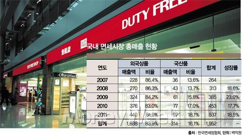 대기업 독식 면세사업 '내수 선순환' 역행?
