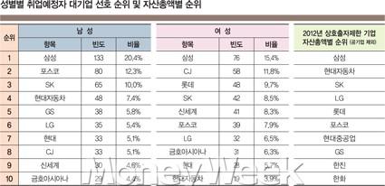 구직자 선호기업, '삼성' 다음은?