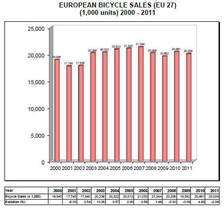 ▲ 12년간 유럽 자전거 판매(단위 천대, 유럽자전거산업연합 자료)