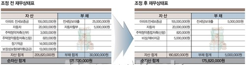예식 전 '미래 가계부' 써보자