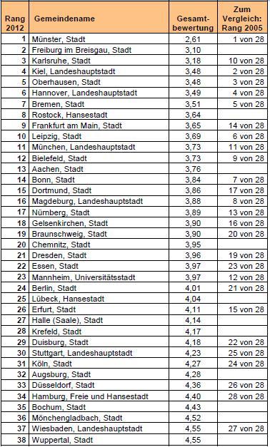 ▲ 독일 대도시 자전거환경 랭킹(1위 뮌스터, 2위 프라이부르크 등/ 출처 : ADFC)