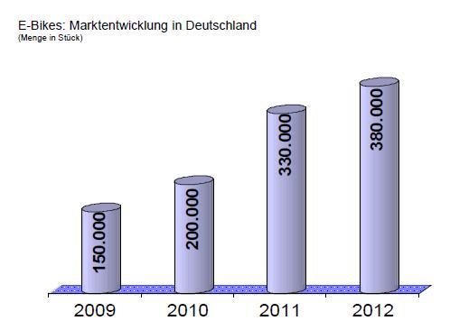 ↑전기자전거 판매 추이(2012년 38만대, ZIV 자료)