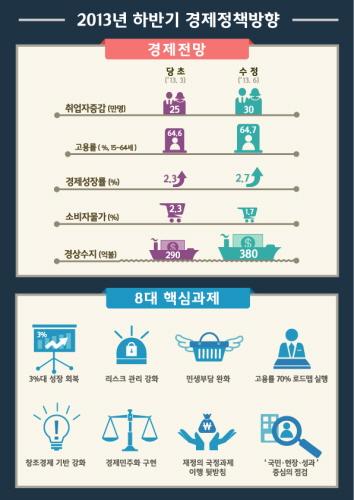 """경제성장률 2.7%로 상향…정부, """"민생경제 회복 실행"""""""