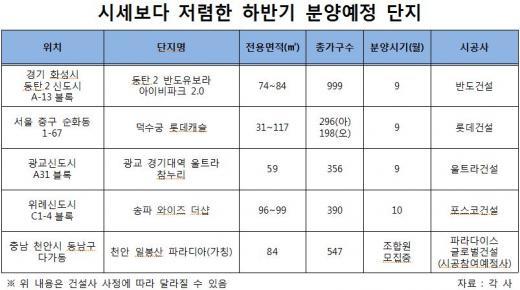 고물가시대 '초특가' 분양 아파트들
