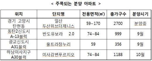 8·28대책 발표 후 부동산시장 '기지개'