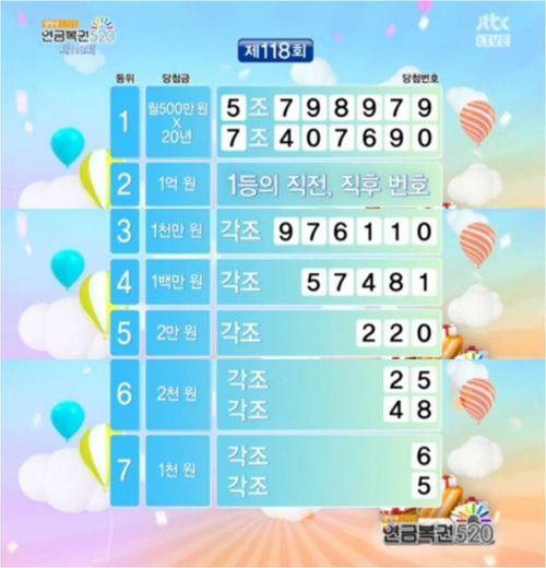 제118회 연금복권 당첨번호(사진출처=JTBC )