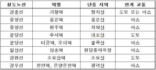 철도역장이 추천하는 '수도권 단풍 명소 8선'(자료제공=코레일)