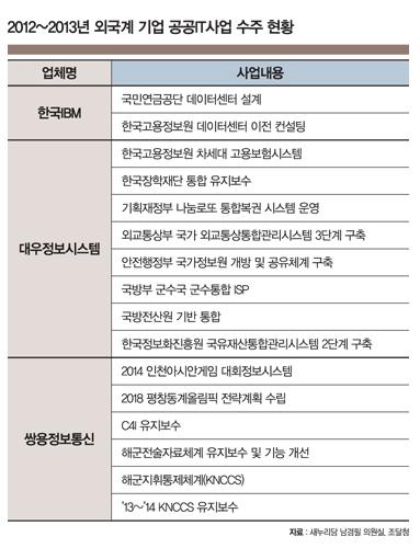"""외국기업의 공공사업 수주…""""누워서 떡 먹기"""""""