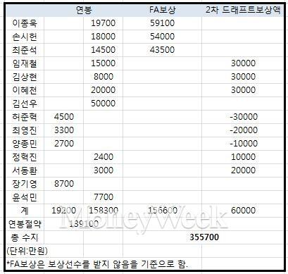 두산베어스2013년 겨울 이적손익표(연봉은 KBO홈페이지 금액을 기준으로함.)