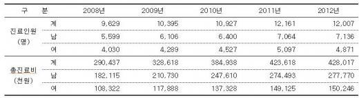 콜린성 두드러기 성별 진료인원 및 진료비 현황(2008~2012년)(건강보험심사평가원 보도자료 캡처)