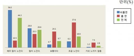 """""""금연 식당에 가고 싶다""""... 비흡연자 87.7%"""
