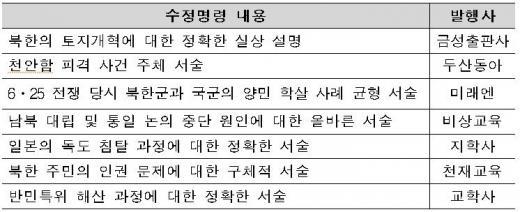 고교 한국사 교과서 내용 바뀐다... 교육부 수정명령