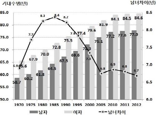 작년 출생아 기대수명, 男 77.9년·女 84.6년