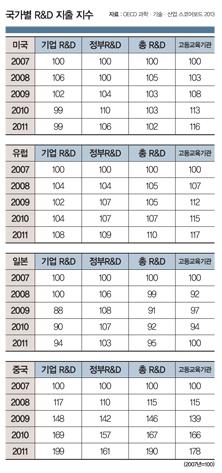 R&D 경쟁도 美-中 '2강' 체제…한국은?