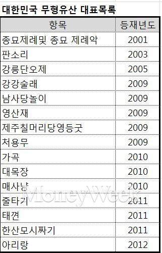 '김장문화' 유네스코 인류무형유산 등재...16번째