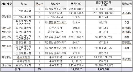 LH경기본부, 성남판교 등 본부 알짜 토지 공급
