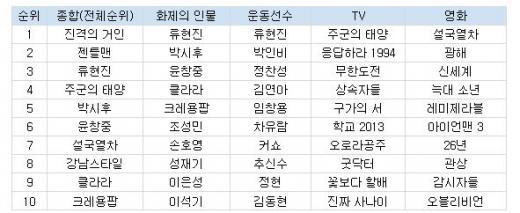구글, 올 인기검색어 1위 '진격의 거인'…박시후·윤창중도 TOP10