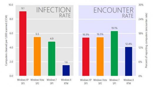 韓, 악성코드 감염률 전세계 평균의 4배