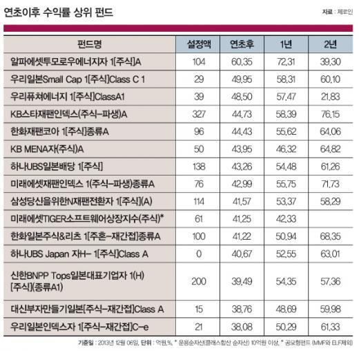 '소리없이 강한' 에너지펀드…선진국 대체에너지 투자효과 '톡톡'
