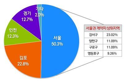 전세난에 '脫 서울' 급증…김포·용인·파주 등 전세 수요 급증
