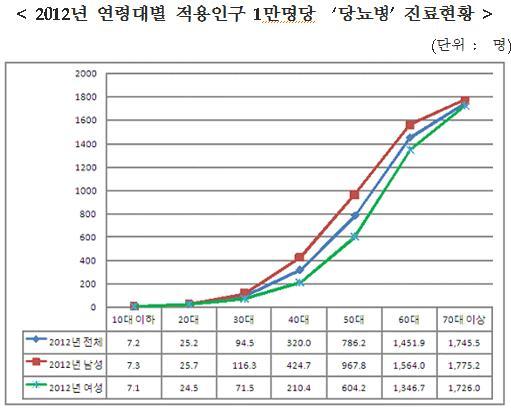 ▲제공=국민건강보험 보도자료