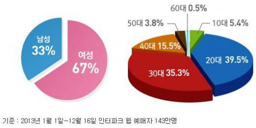 ▲2013년 인터파크 공연전체 예매자 성별 연령별 비중(제공=인터파크 보도자료)