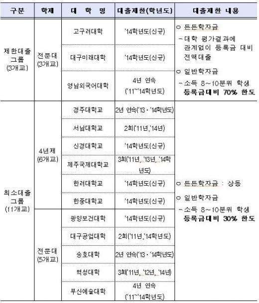 ▲2014학년도 대출한도 제한대학 명단(출처=교육부 보도자료)