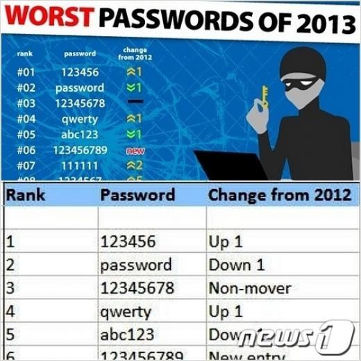 ↑최악의 비밀번호(스플래시데이터 제공)© News1