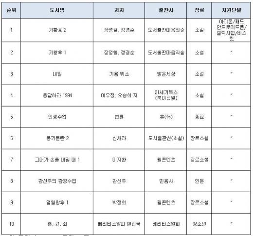 ▲한 주간의 eBook 차트(2014.01.16 ~ 2014.01.22, 제공=인터파크 도서)