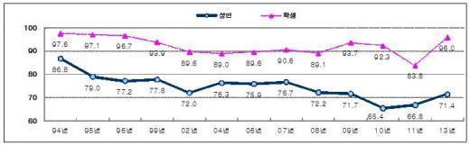 ▲일반도서(만화,잡지 제외) 독서율 변화추이(단위:%, 문화체육관광부 보도자료)