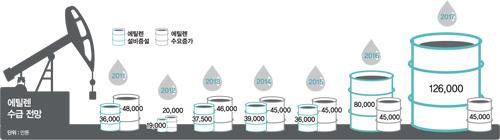 석유화학산업, '매장' 위기?