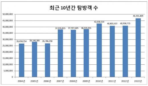 ▲최근 10년간 탐방객수(제공=국립공원관리공단)