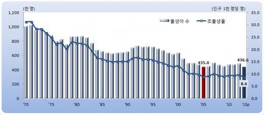 ▲인구1천명당 출생아 수 및 조 출생률 추이(출처=통계청 보도자료)