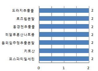 ▲2013년 인정된 주요 기능성 원료 현황(출처=식약처 보도자료)