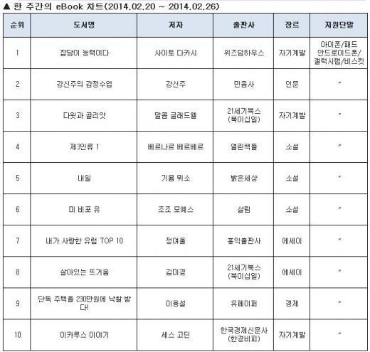 김미경 에세이, 방송컴백 소식에 eBook순위에도 컴백