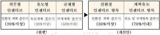친환경 비율 10% 상향, 복잡한 인센티브 항목 '3단계→2단계'로 단순화.