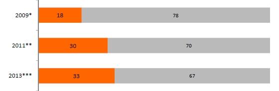 자전거와 대중교통 연계율. 2009년 18%에서 2012년 33%까지 증가했다./이미지=지누스 자료 재구성