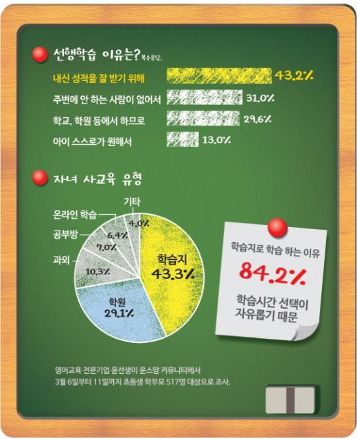 초등생 선행학습 평균, 진도 6.2개월 앞서 영어·수학 실시