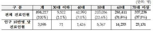 ▲연령대별 '전립선 비대증' 진료인원(2012년)(출처=국민건강보험공단)