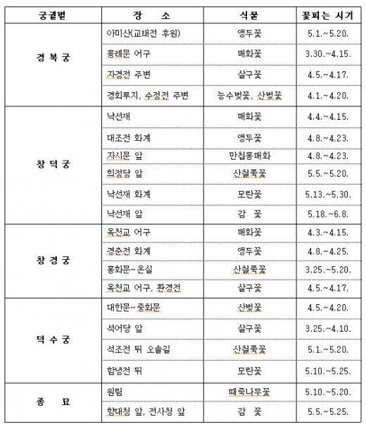 궁궐·왕릉 봄꽃 구경 최적 시기는 언제?