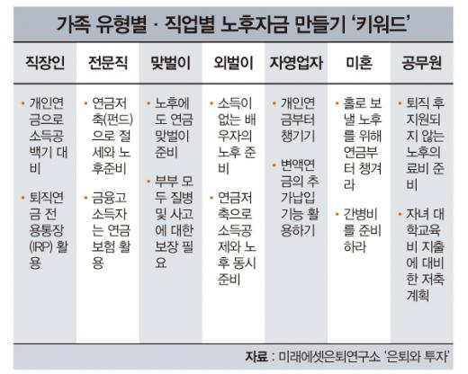 73년생 김씨, 10년 뒤 펜션업 가능할까?