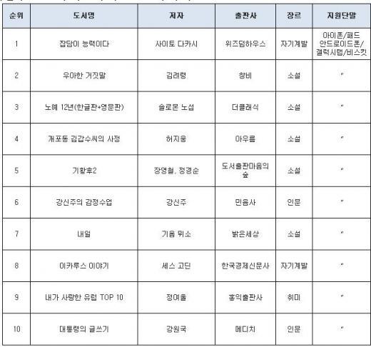 [eBook동향] '우아한 거짓말', '노예 12년' 등 영화 원작 강세